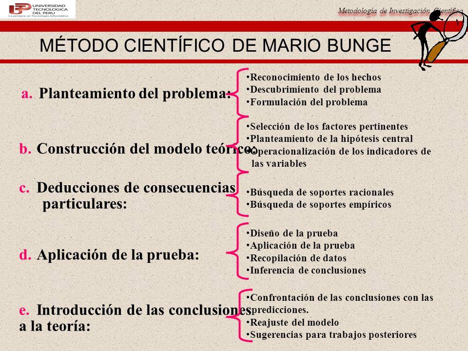 Metodología de Investigación Científica MÉTODO DE INVESTIGACIÓN DE ARIAS GALICIA ¿Qué necesita saber.