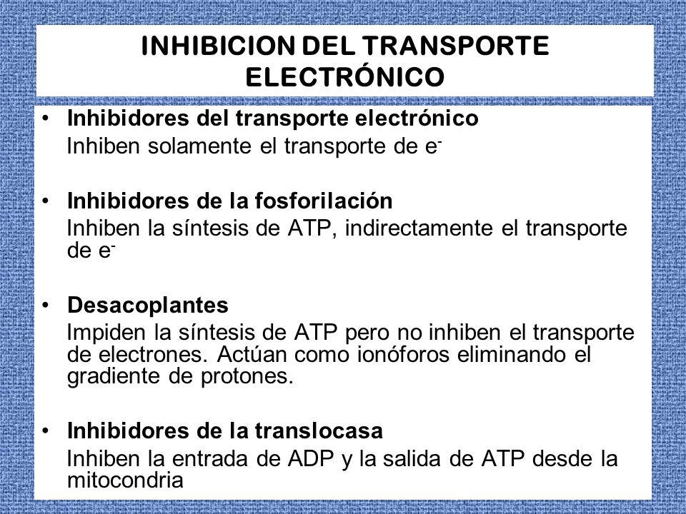 ACCIÓN DE INHIBIDORES