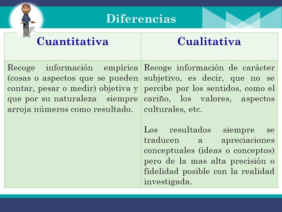 Diferencias CuantitativaCualitativa Recoge información empírica (cosas o aspectos que se pueden contar, pesar o medir) objetiva y que por su naturaleza siempre arroja números como resultado.