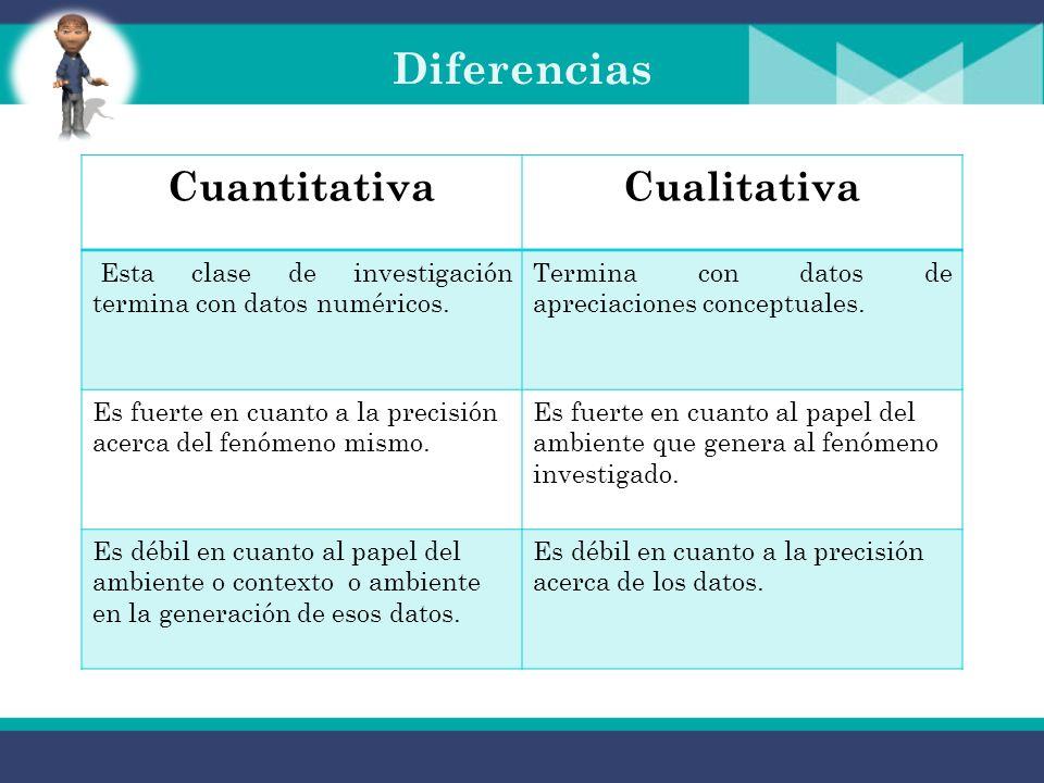 Diferencias CuantitativaCualitativa Esta clase de investigación termina con datos numéricos.