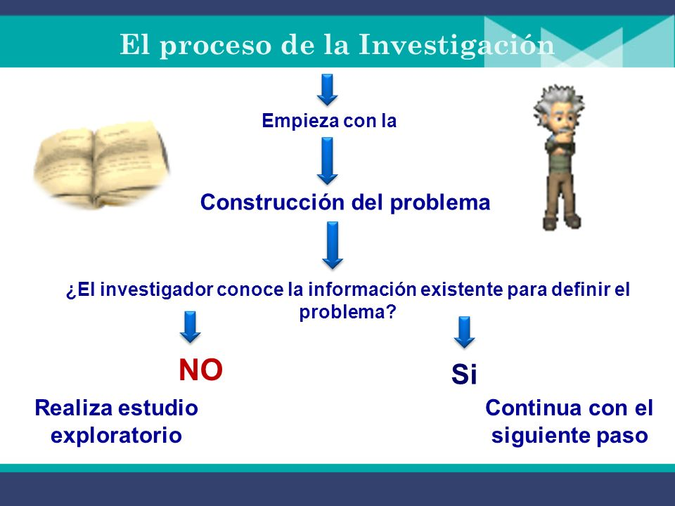 El proceso de la Investigación Empieza con la Construcción del problema ¿El investigador conoce la información existente para definir el problema.