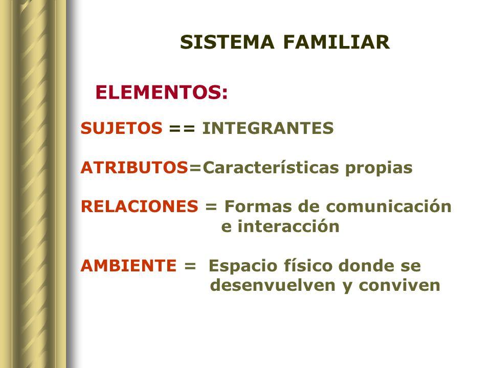 CARACTERÍSTICAS DE UN SISTEMA FAMILIAR INTERDEPENDENCIA = Vínculo Afectivo INTEGRIDAD =Cada uno es parte de un grupo ( complejidad y originalidad propia).