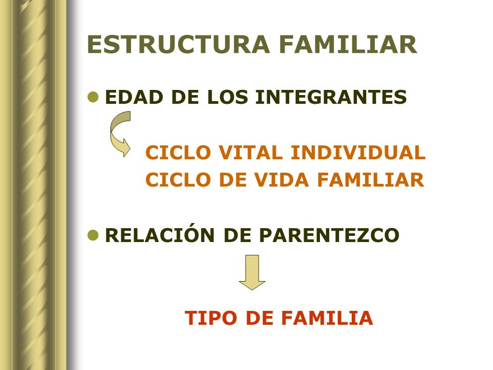 TIPOLOGÍA FAMILIAR FAMILIA EXTENSA: Más de dos generaciones FAMILIA NUCLEAR: Matrimonio + hijos FAMILIA NUCLEAR AMPLIADA: Matrimonio mas otro familiar con o sin vínculo sanguíneo ( madres, tíos) FAMILIA MONOPARENTAL: Un solo cónyuge FAMILIA RECONSTITUÍDA: Pareja en convivencia nueva con un o + hijos