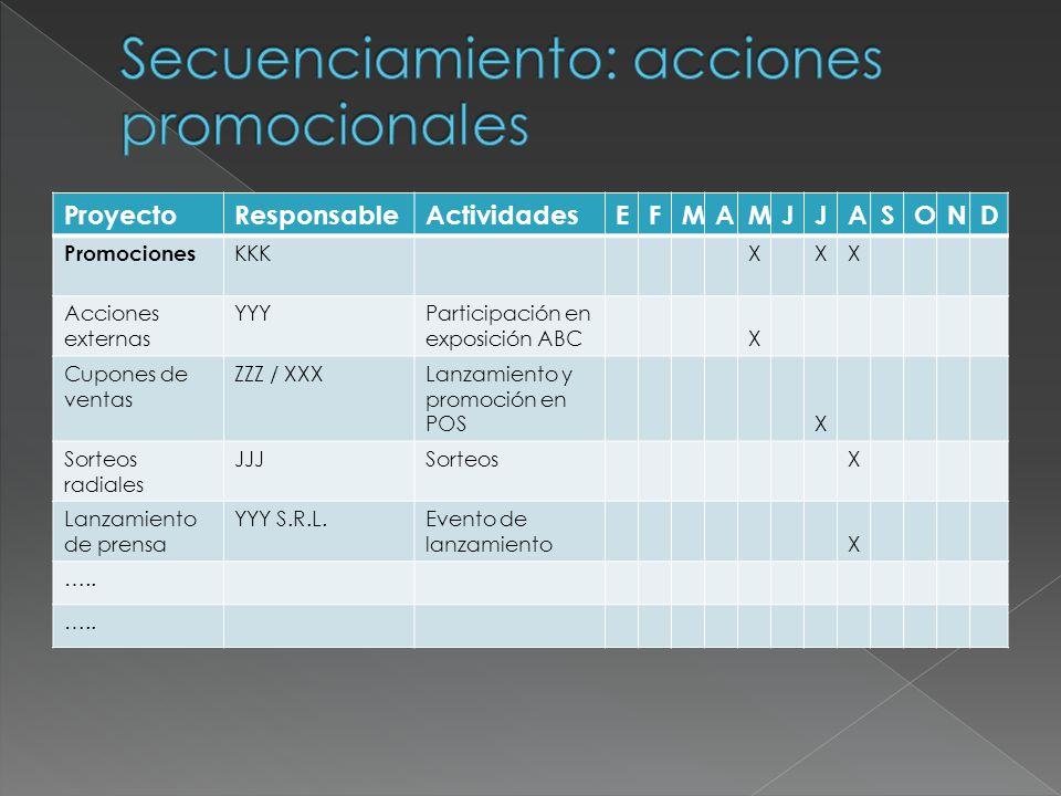 ActividadProductoProyectoCosto% s/Ventas Investigación de Marketing AAA BBB Satisfacción cliente Respuesta Public.