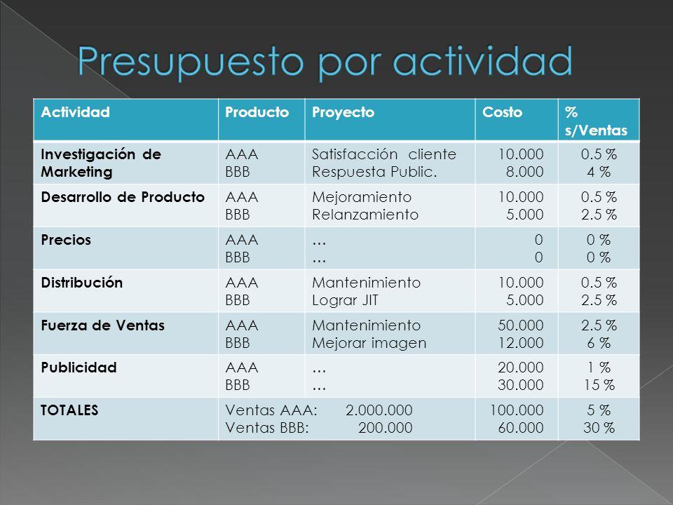 ActividadCosto% s/Ventas Investigación de Marketing 18.0000.9 % Desarrollo de Producto 15.0000.7 % Precios 00 % Distribución 15.0000.7 % Fuerza de Ventas 62.0002.8 % Publicidad 50.0002.3 % TOTALES Ventas Totales: 2.200.000 160.0007.3 %
