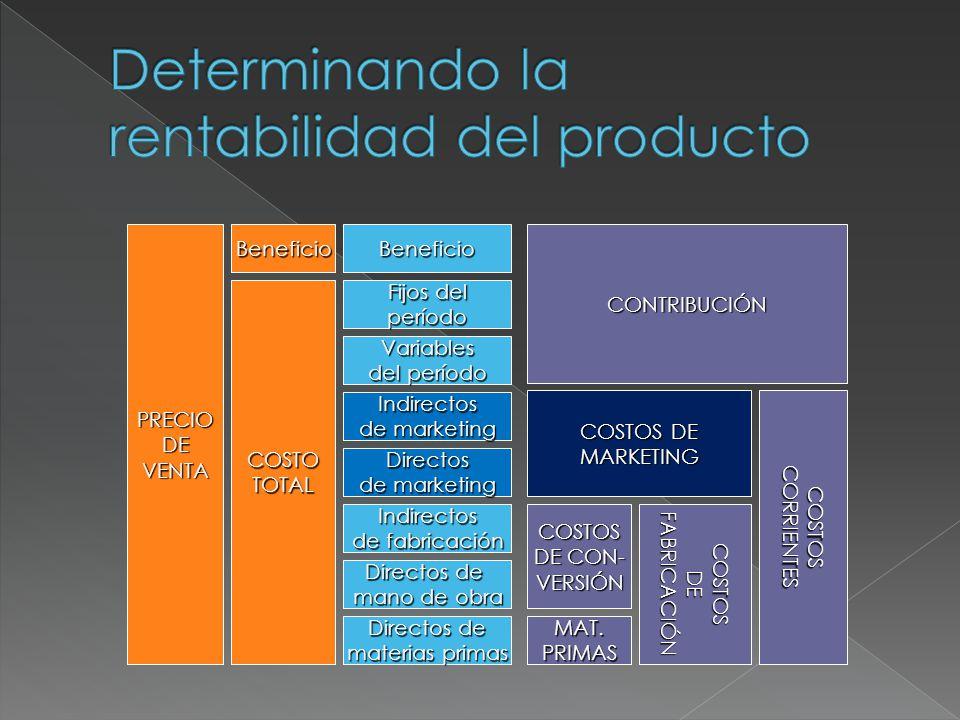 Utiliza cuatro elementos básicos: El precio unitario, P Los costos variables unitarios, CV Los costos fijos por periodo, CF La cantidad producida y vendida, Q El análisis puede hacerse: en unidades:en valores monetarios: