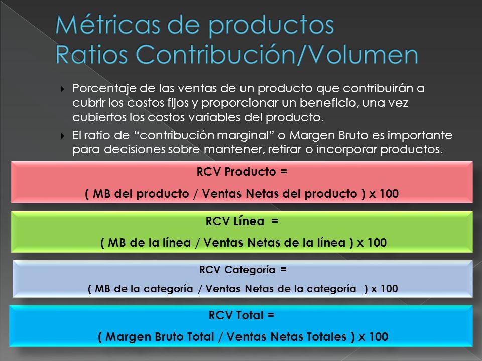 Relaciona el Beneficio del producto o su MB con la inversión realizada en forma directa en el mismo producto.