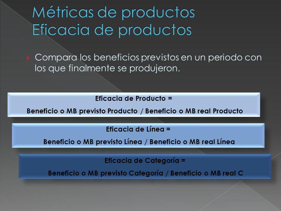 Peso que tiene cada producto, línea o categoría en el beneficio total de la empresa.