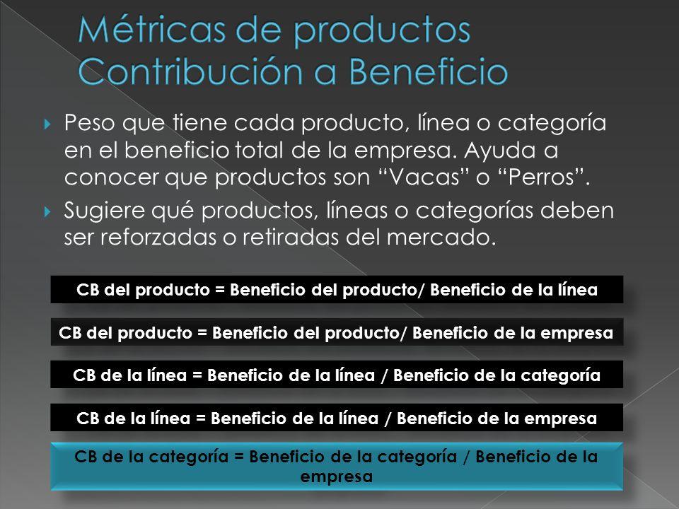 Grado de aceptación del producto = Ventas de productos nuevos en el periodo / Ventas totales de la empresa Grado de aceptación del producto dentro de la línea = Ventas de productos nuevos / Ventas totales de la línea Grado de aceptación de la línea = Ventas de nuevas líneas en el periodo / Ventas totales de la empresa