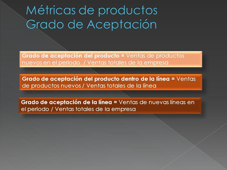 Desarrollo de nuevos productos (Innovación) = Venta de Productos nuevos / Cartera total de productos existentes Desarrollo de nuevas líneas (Innovación) = Venta de Líneas nuevas / Venta de Líneas existentes Desarrollo de nuevas categorías (Innovación) = Venta de Categorías nuevas / Venta de Categorías existentes