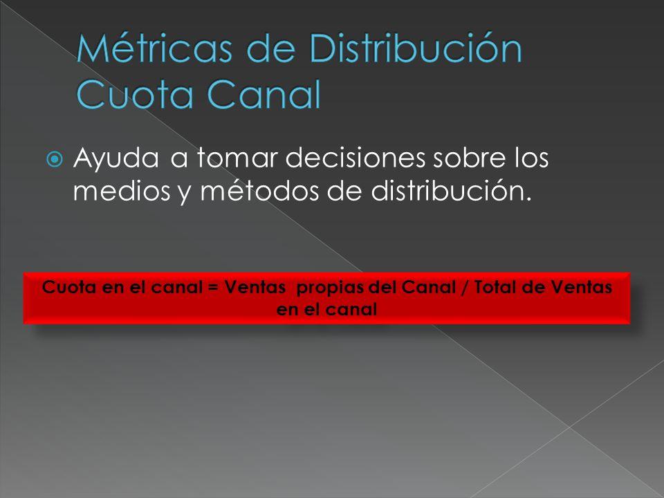 CANALVENTASPuntos de ventasCuota en el canal Canal 1860004 Producto A1000012% Producto B1500017% Producto C1600019% Nuestro producto 4500052% Canal 2480005 Producto A1500031% Producto B1500031% Producto C800017% Nuestro producto 1000021% Cuota en el canal 1 = 45.000/86.000 = 52% Cuota en el canal 2 = 10.000/48.000 = 21% Cuota en el canal 1 = 45.000/86.000 = 52% Cuota en el canal 2 = 10.000/48.000 = 21%
