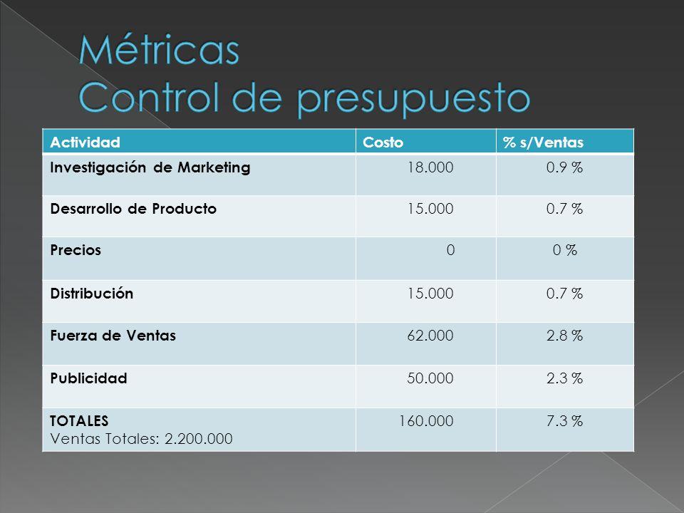 ActividadPresupuestoRealDesvío Investigación de Marketing 18.00020.000+ 2.000 +11.1 % Desarrollo de Producto 15.0007.500-7.500 -50 % Precios 000 0 % Distribución 15.00024.000+ 9.000 +60 % Fuerza de Ventas 62.00063.000+ 1.000 +1.6 % Publicidad 50.00049.000 -2 % TOTALES 160.000163.500+ 3.500 +2.2 %