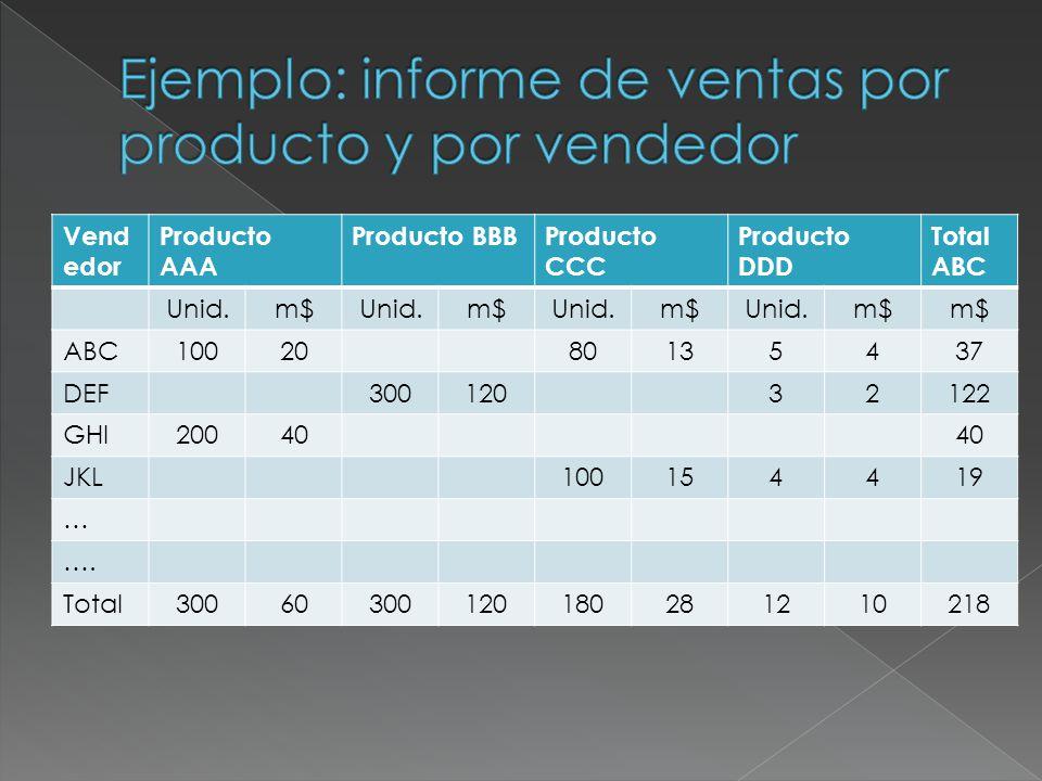 FunciónProductoActividadCostoDesvío Investigació n AAA…2000+200 Desarrollo de productoBBB…5100+100 PackagingCCC…8000 DistribuciónBBB…4500-500 … … Total12500-200