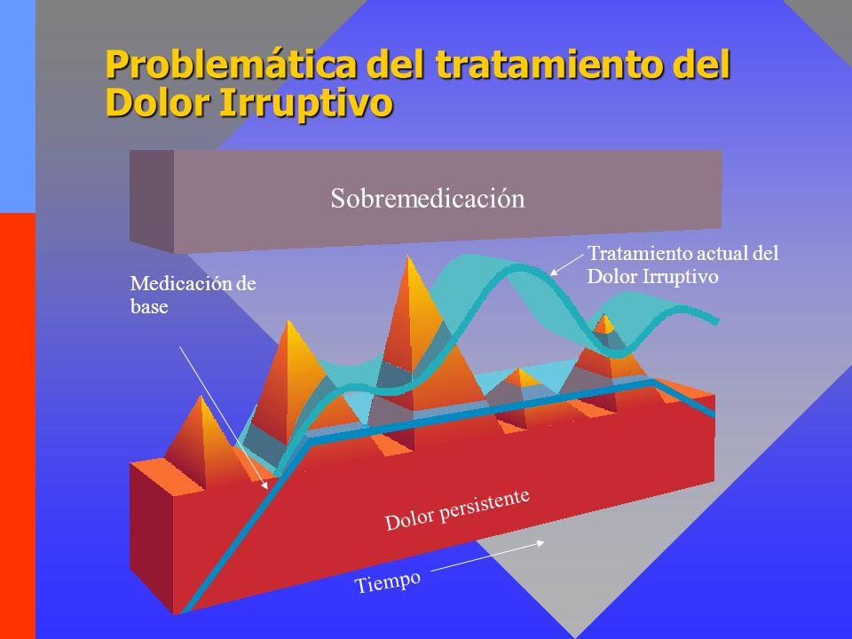 Tratamiento Ideal de los dos Componentes del Dolor del Cáncer 2 Tratamiento Ideal del Dolor Irruptivo 1 Medicación de base Sobremedicación Dolor persistente Tiempo