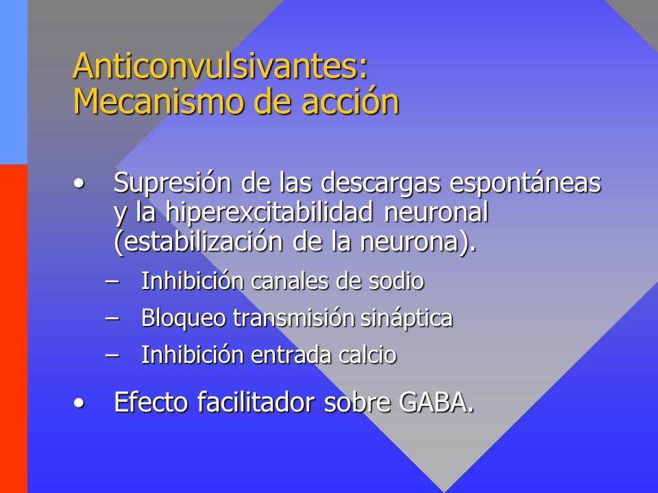 Anticonvulsivantes: Efectos secundarios Intolerancia gástrica (náusea y vómitos).Intolerancia gástrica (náusea y vómitos).