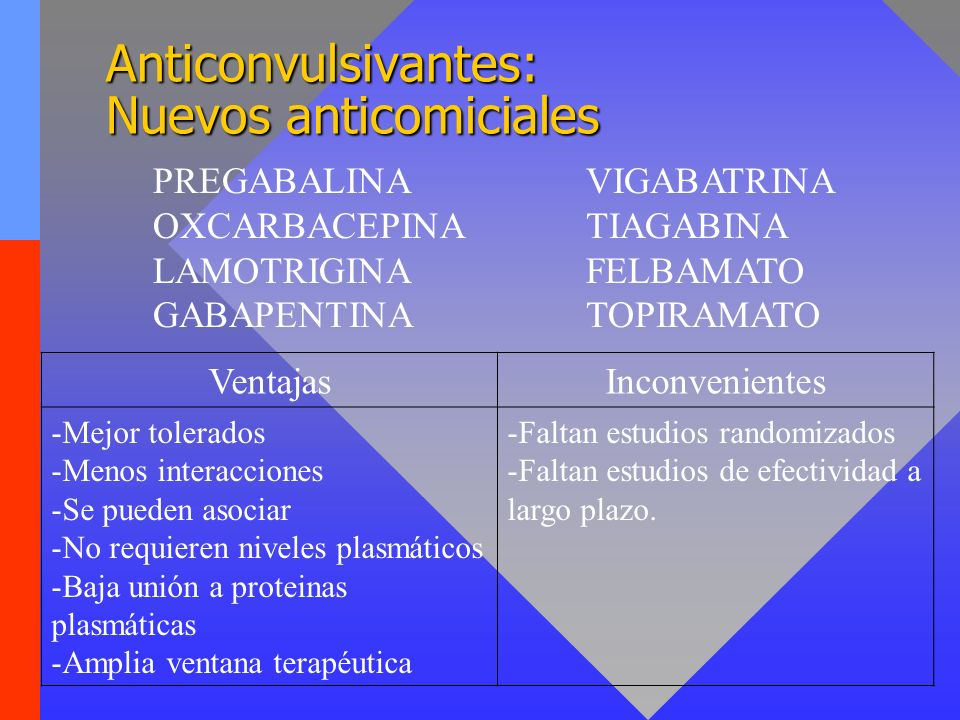 Anticonvulsivantes: Pautas de uso FármacoDosis inicialIncrementarDosis efectiva diaria Carbamacepina (Tegretol ) 100 mg /12 h100 mg / 3 días400-800 mg Ac.