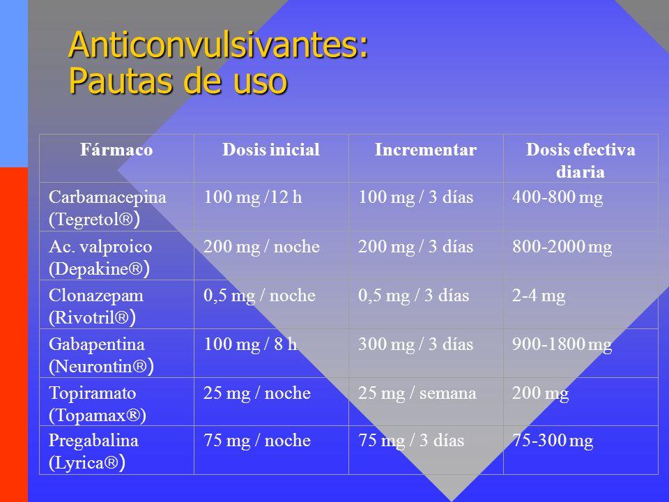 Anticonvulsivantes: NNT Carbamazepina: 2,3Carbamazepina: 2,3 Gabapentina: 3,8Gabapentina: 3,8 Fenitoína: 2,1Fenitoína: 2,1
