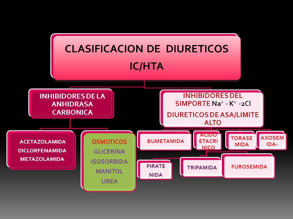 DIURETICOS AHORRADORES DE POTASIO INHIBIDORES DE LOS CANALES DE SODIO DEL EPITELIO RENAL AMILORIDA Y TRIAMTERENO ANTAGONISTAS DE LOS RECEPTORES MINERAL CORTICOLDES (ALDOSTERONA) ESPIRONOLACTONA CANRENONA CANRENOATO DE POTASIO EPLERENONA.
