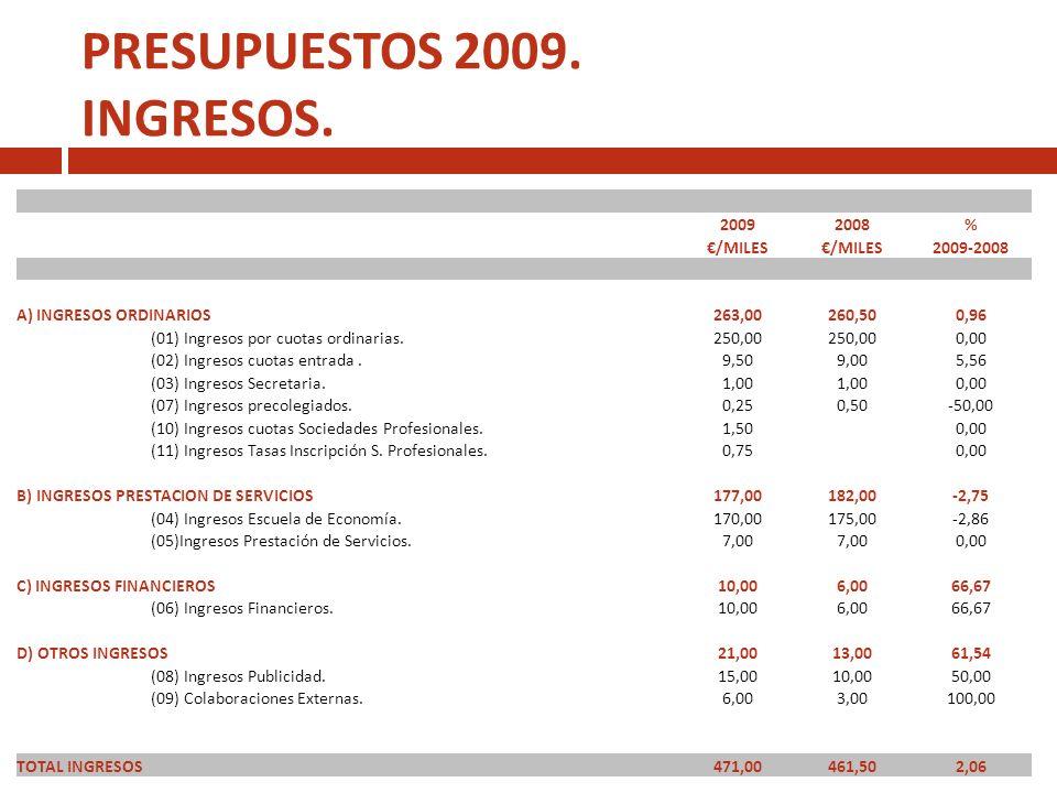 presupuestos 2009 gastos(I) 20092008% /MILES 2009-2008 A) GASTOS DE PERSONAL156,45151,703,13 (01) Personal114,00109,004,59 S.Social Colegio.32,4532,70-0,76 Otras retribuciones.10,00 0,00 B) GASTOS DE ACTIVIDADES163,40160,761,64 (02) Comisiones Colegiales.20,0015,7027,39 (20) Premio Periodismo.3,00 0,00 (03) Gastos de Gestión.7,00 0,00 (04) Revista Colegio.15,00 0,00 (17) Memoria Colegio.6,005,0020,00 (18) Desarrollo Web.5,006,00-16,67 (05) Escuela de Economía.65,0070,00-7,14 (06) Fomento de Colegiación.10,00 0,00 (10) Gastos Agenda Colegiados.10,006,6650,15 (07) Asesor Jurídico.4,80 0,00 (09) Seguro Colegiados.5,60 0,00 (11) Gastos Asesoría Informática.4,00 0,00 (19) Bases de Consulta Electronica.8,00 0,00
