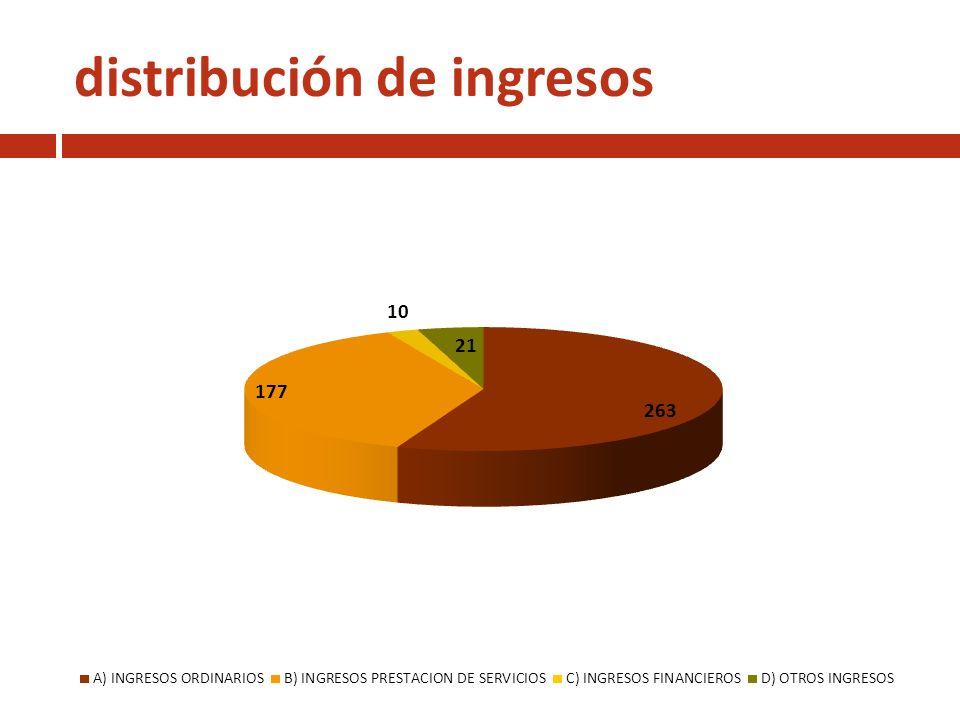 distribución de gastos