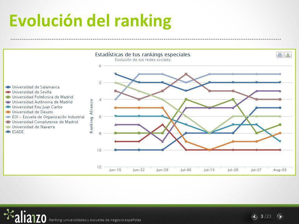 Ranking universidades y escuelas de negocio españolas 4 /23 Ranking a 08/08/12
