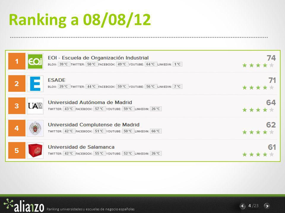 Ranking universidades y escuelas de negocio españolas 5 /23 EOI- Escuela de Organización Industrial Tiene alta presencia en las redes sociales más importantes y este esfuerzo por su parte le otorga muchos puntos en nuestro ranking, ocupando la 1ª posición.