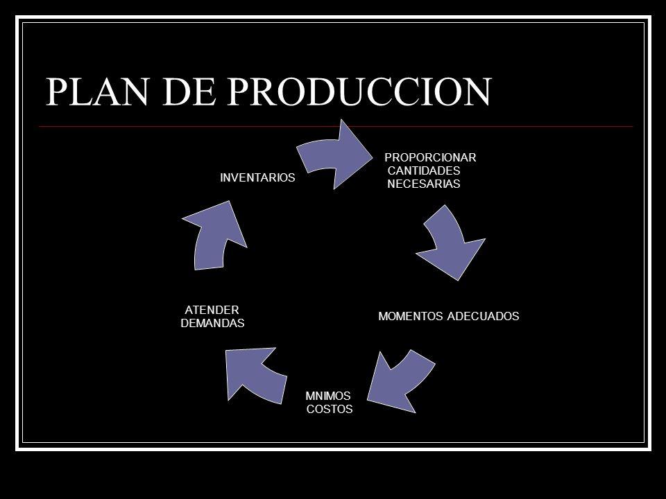 FACTORES QUE AFECTAN EL PLAN DE PRODUCCION RECURSO HUMANO ALTOS COSTOS PRESTACIONALES NIVELES SALARIALES CAMBIOS TECNOLOGICOS