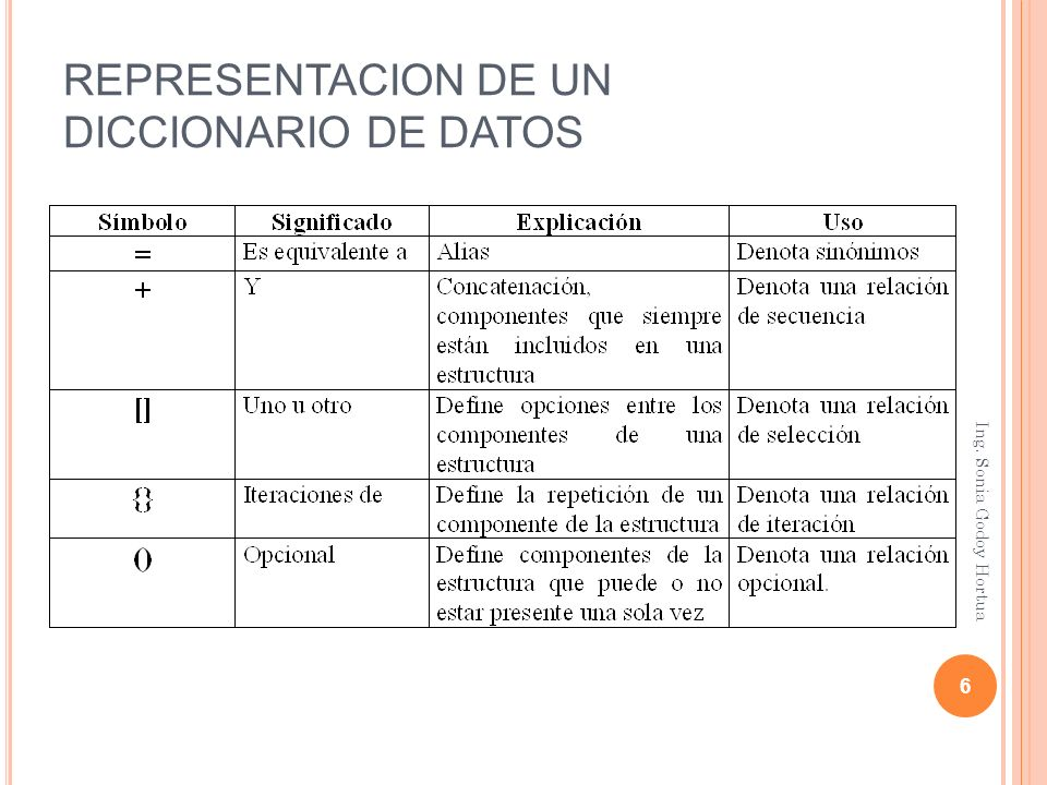 DICCIONARIO DE DATOS 7 Ing. Sonia Godoy Hortua