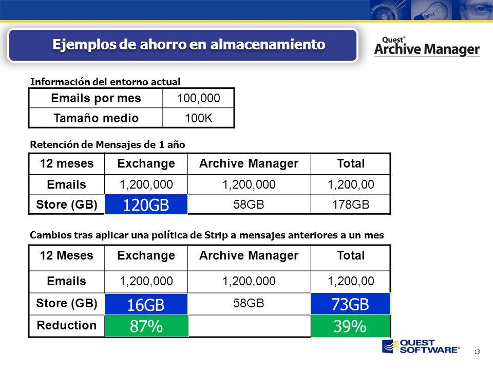 13 Ejemplos de ahorro en almacenamiento Emails por mes100,000 Tamaño medio100K 12 mesesExchangeArchive ManagerTotal Emails1,200,000 1,200,00 Store (GB)120GB58GB178GB Cambios tras aplicar una política de Strip a mensajes anteriores a un mes 12 MesesExchangeArchive ManagerTotal Emails1,200,000 1,200,00 Store (GB)16GB58GB73GB Reduction87%39% Información del entorno actual Retención de Mensajes de 1 año 120GB 73GB 39% 16GB 87%