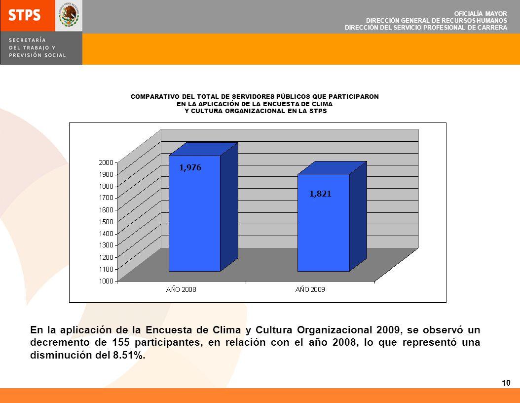 OFICIALÍA MAYOR DIRECCIÓN GENERAL DE RECURSOS HUMANOS DIRECCIÓN DEL SERVICIO PROFESIONAL DE CARRERA 11 Comportamiento de las calificaciones obtenidas de las Unidades Administrativas de la STPS (Área Central) 2009