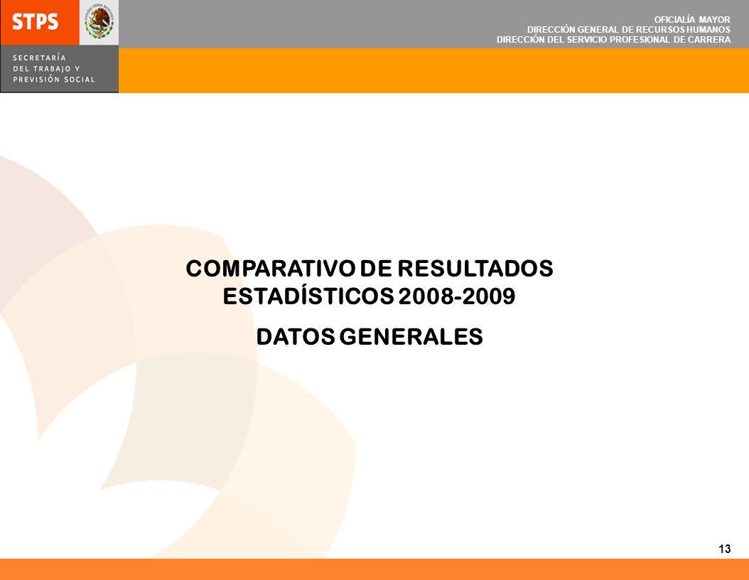 OFICIALÍA MAYOR DIRECCIÓN GENERAL DE RECURSOS HUMANOS DIRECCIÓN DEL SERVICIO PROFESIONAL DE CARRERA 1.GÉNERO 2.