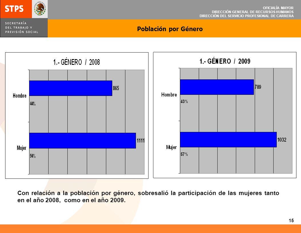 OFICIALÍA MAYOR DIRECCIÓN GENERAL DE RECURSOS HUMANOS DIRECCIÓN DEL SERVICIO PROFESIONAL DE CARRERA Estado Civil En lo referente a la población por estado civil, la mayor participación de los colaboradores (as) que participaron en la aplicación de la encuesta tanto para el periodo 2008 como para el 2009 son casados.