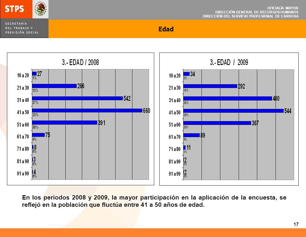 OFICIALÍA MAYOR DIRECCIÓN GENERAL DE RECURSOS HUMANOS DIRECCIÓN DEL SERVICIO PROFESIONAL DE CARRERA Escolaridad En el año 2008 la mayor participación en la aplicación de la encuesta, se reflejó en la población que tenía la primaria completa, mientras que en el año 2009 la mayor participación de la encuesta fue en la población que tiene licenciatura o estudios profesionales completos.