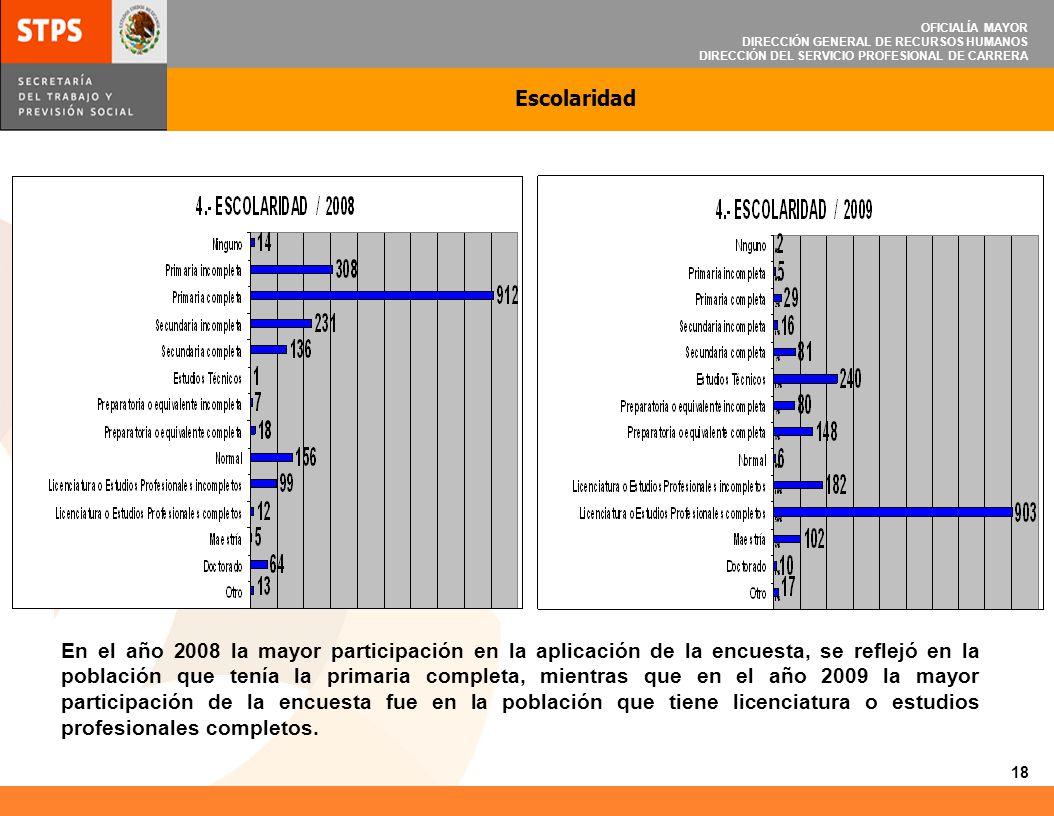OFICIALÍA MAYOR DIRECCIÓN GENERAL DE RECURSOS HUMANOS DIRECCIÓN DEL SERVICIO PROFESIONAL DE CARRERA Nivel de Puesto Respecto al nivel del puesto, tanto para el año 2008 como para el 2009, se observó mayor participación en los colaboradores que tienen un puesto de nivel operativo u homólogo.