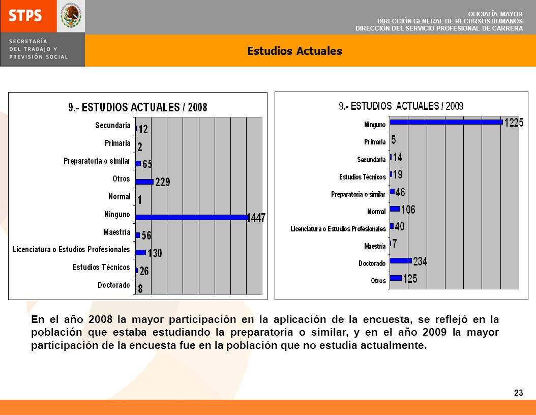OFICIALÍA MAYOR DIRECCIÓN GENERAL DE RECURSOS HUMANOS DIRECCIÓN DEL SERVICIO PROFESIONAL DE CARRERA 24 COMPARATIVO DE RESULTADOS ESTADÍSTICOS 2008-2009 FACTORES EVALUADOS