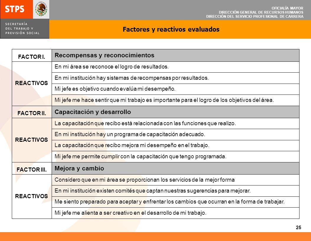 OFICIALÍA MAYOR DIRECCIÓN GENERAL DE RECURSOS HUMANOS DIRECCIÓN DEL SERVICIO PROFESIONAL DE CARRERA FACTOR IV.