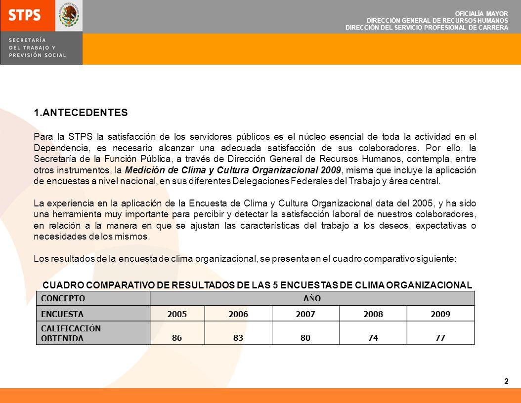OFICIALÍA MAYOR DIRECCIÓN GENERAL DE RECURSOS HUMANOS DIRECCIÓN DEL SERVICIO PROFESIONAL DE CARRERA 2.