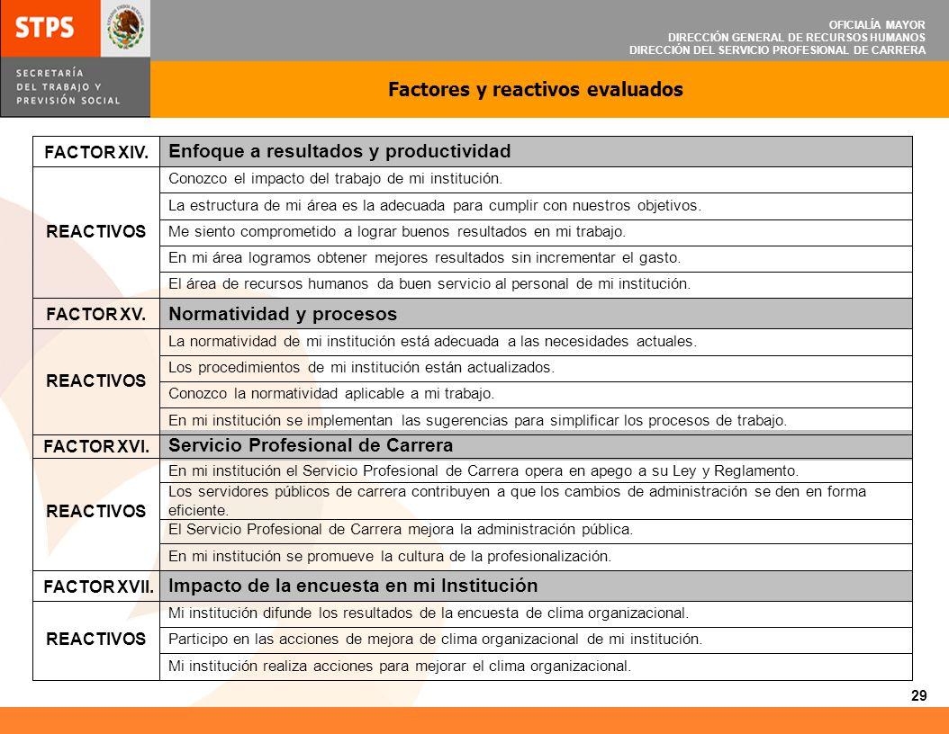 OFICIALÍA MAYOR DIRECCIÓN GENERAL DE RECURSOS HUMANOS DIRECCIÓN DEL SERVICIO PROFESIONAL DE CARRERA 30 Comparativo de promedios obtenidos por cada uno de los factores evaluados 2008-2009