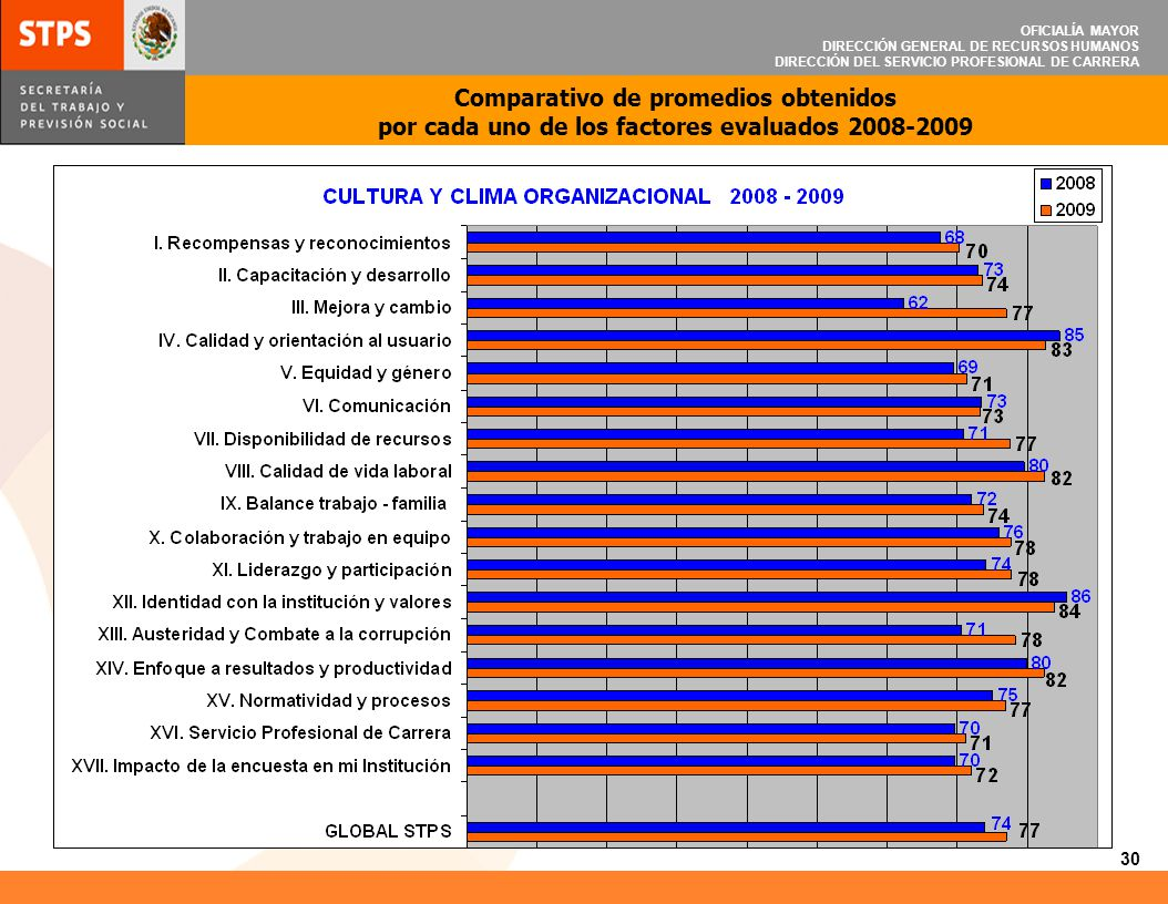 OFICIALÍA MAYOR DIRECCIÓN GENERAL DE RECURSOS HUMANOS DIRECCIÓN DEL SERVICIO PROFESIONAL DE CARRERA 31 Los 10 reactivos con calificación alta.