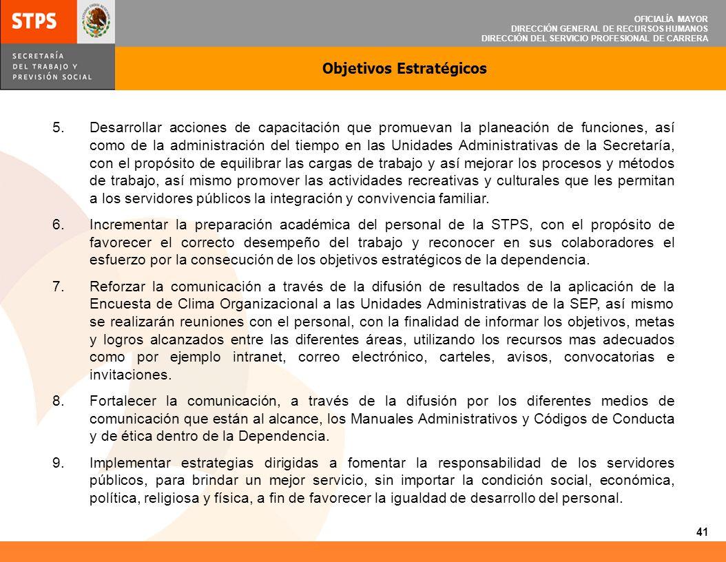 OFICIALÍA MAYOR DIRECCIÓN GENERAL DE RECURSOS HUMANOS DIRECCIÓN DEL SERVICIO PROFESIONAL DE CARRERA Calendarización de Acciones de Mejora 2010 42 DICDIC NOVNOV OCTOCT SEPTSEPT AGOSAGOS JULJUL JUNJUN MAYMAY ABRABR MARMAR FEBFEB ENEENE ACCIONES DE MEJORAÁREA RESPONSABLE PROMEDIO DEL FACTOR DESCRIPCIÓN No FACTOR Promover que en el marco de las acciones de estímulos y recompensas se consideren mayor número de premios para el personal de base operativo; así como el establecimiento de un sistema interno de reconocimientos al desempeño de los Servidores Públicos de Carrera.