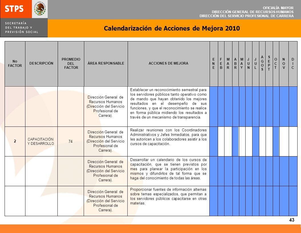 OFICIALÍA MAYOR DIRECCIÓN GENERAL DE RECURSOS HUMANOS DIRECCIÓN DEL SERVICIO PROFESIONAL DE CARRERA Calendarización de Acciones de Mejora 2010 44 DICDIC NOVNOV OCTOCT SEPTSEPT AGOSAGOS JULJUL JUNJUN MAYMAY ABRABR MARMAR FEBFEB ENEENE ACCIONES DE MEJORAÁREA RESPONSABLE PROMEDIO DEL FACTOR DESCRIPCIÓN No FACTOR Realizar un ejercicio de detección de necesidades de capacitación especifica para el personal de la Secretaría, según sus funciones a desarrollar, dentro de la misma; apoyados por la Dirección del Servicio Profesional de Carrera de esta Dependencia.