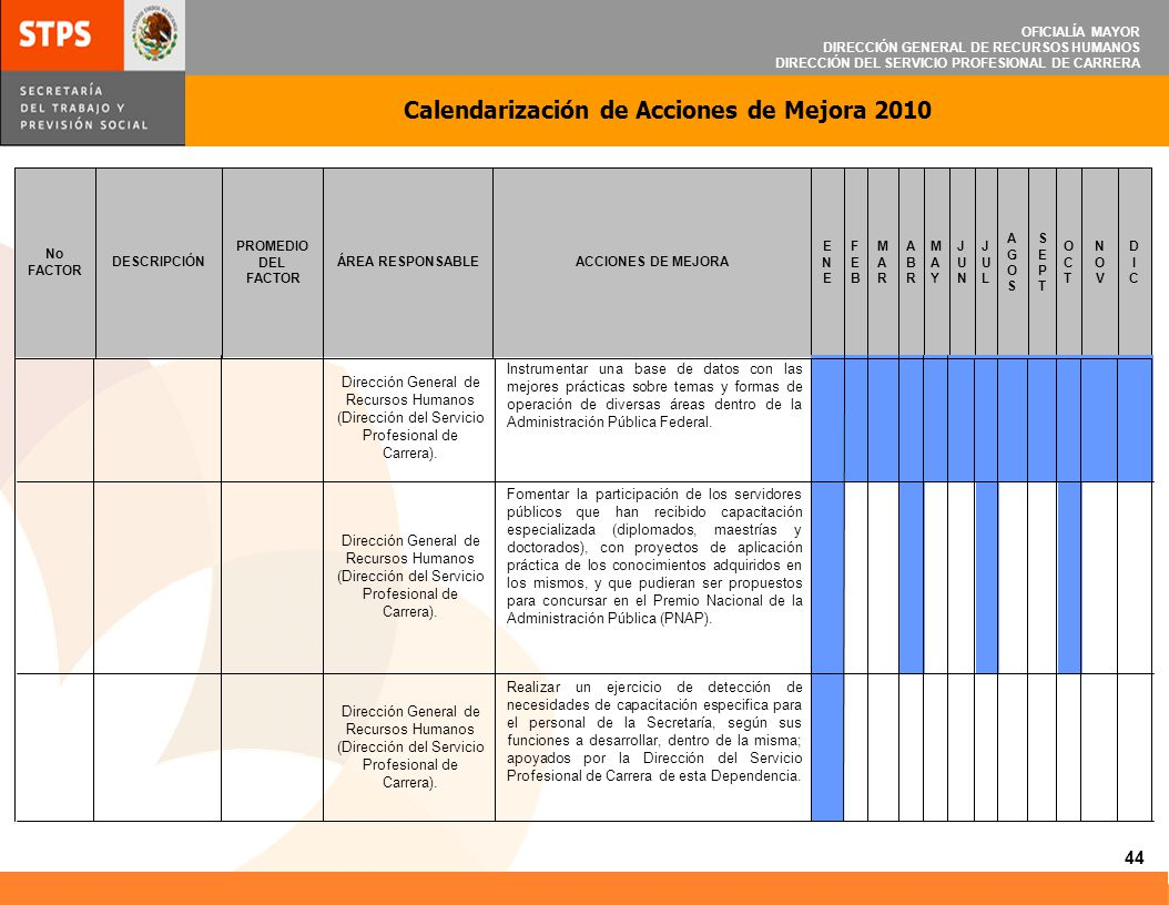 OFICIALÍA MAYOR DIRECCIÓN GENERAL DE RECURSOS HUMANOS DIRECCIÓN DEL SERVICIO PROFESIONAL DE CARRERA Calendarización de Acciones de Mejora 2010 45 Sensibilizar a los servidores públicos, sobre la actitud de servicio.