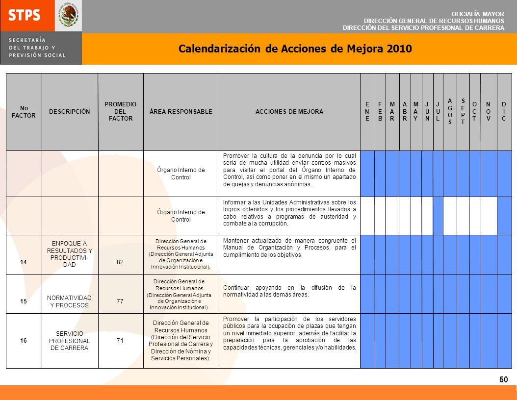OFICIALÍA MAYOR DIRECCIÓN GENERAL DE RECURSOS HUMANOS DIRECCIÓN DEL SERVICIO PROFESIONAL DE CARRERA Calendarización de Acciones de Mejora 2010 51 DEPENDERÁ DE LA FECHA QUE ESTABLEZCA LA SFP, PARA LA PRÓXIMA ENCUESTA Establecer mecanismos previos a la aplicación de la encuesta, sobre el objetivo y las expectativas de la misma, que propicien una mayor participación.
