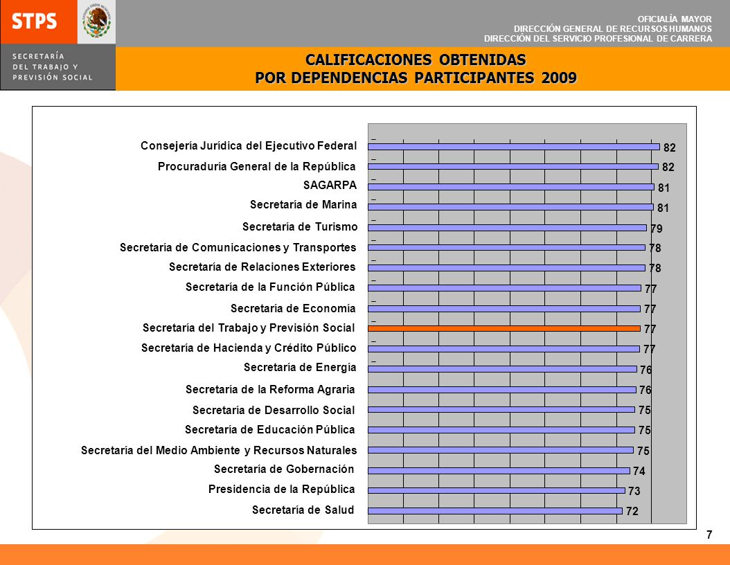 OFICIALÍA MAYOR DIRECCIÓN GENERAL DE RECURSOS HUMANOS DIRECCIÓN DEL SERVICIO PROFESIONAL DE CARRERA COMPARATIVO DE CALIFICACIONES OBTENIDAS POR DEPENDENCIAS PARTICIPANTES 2008-2009 8