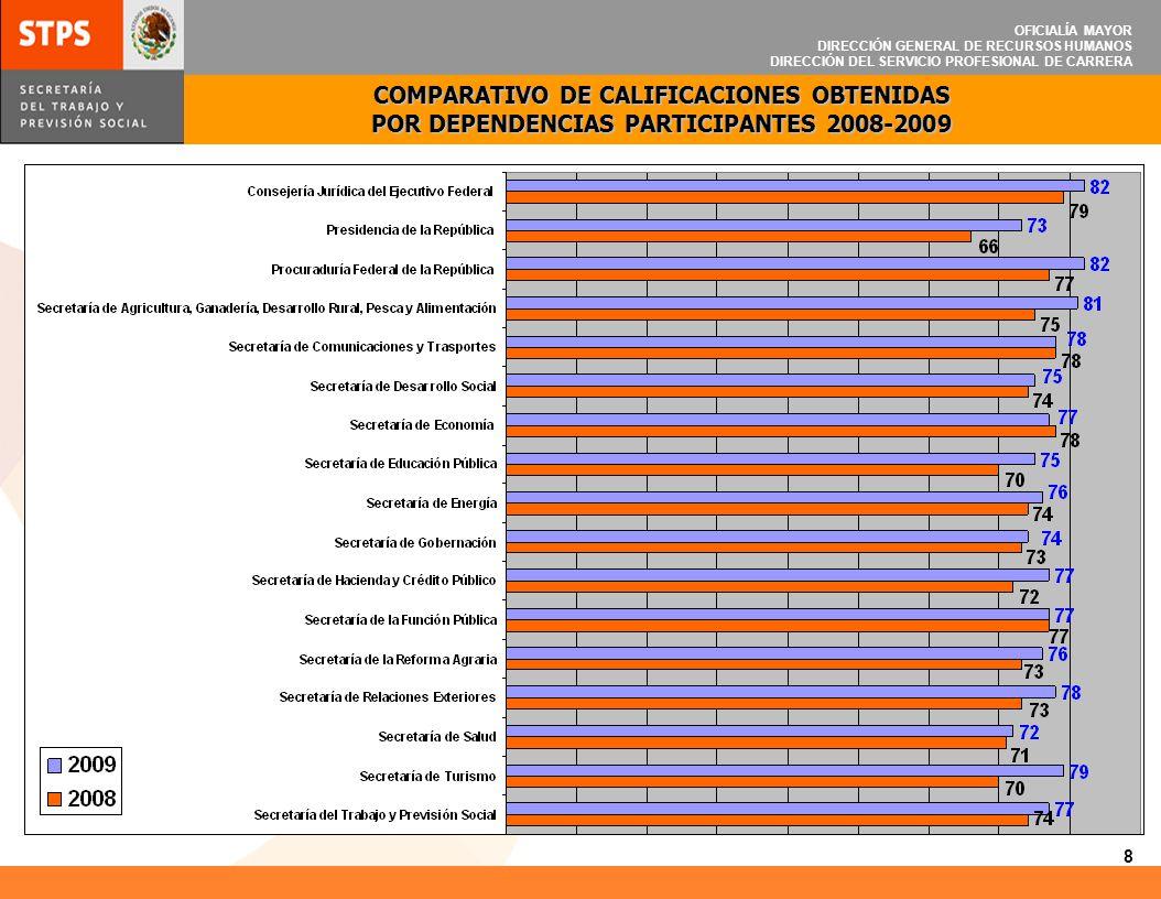 OFICIALÍA MAYOR DIRECCIÓN GENERAL DE RECURSOS HUMANOS DIRECCIÓN DEL SERVICIO PROFESIONAL DE CARRERA De la población total encuestada en las Dependencias que participaron a nivel central y foráneo, en el periodo 2008, nuestra Dependencia logró una calificación de 74, con una participación de 1,976 colaboradores y en el periodo 2009 alcanzó una calificación de 77, a pesar de que la participación de colaboradores disminuyó a 1,821.