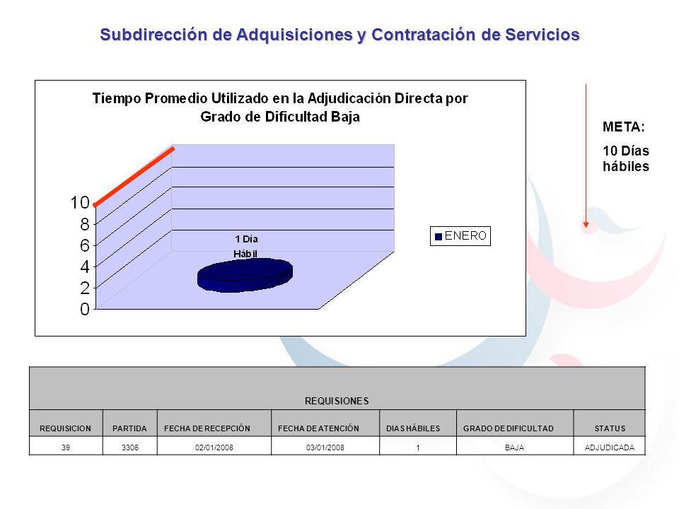 Subdirección de Adquisiciones y Contratación de Servicios REQUISIONES EN PROCESO REQUISICIONPARTIDAFECHA DE RECEPCIÓNFECHA DE ATENCIÓNDIAS HÁBILESGRADO DE DIFICULTADSTATUS 51210324/01/2008EN PROCESO BAJAEN PROCESO 54330429/01/2008EN PROCESO BAJAEN PROCESO 55360330/01/2008EN PROCESO BAJAEN PROCESO 56330630/01/2008EN PROCESO BAJAEN PROCESO