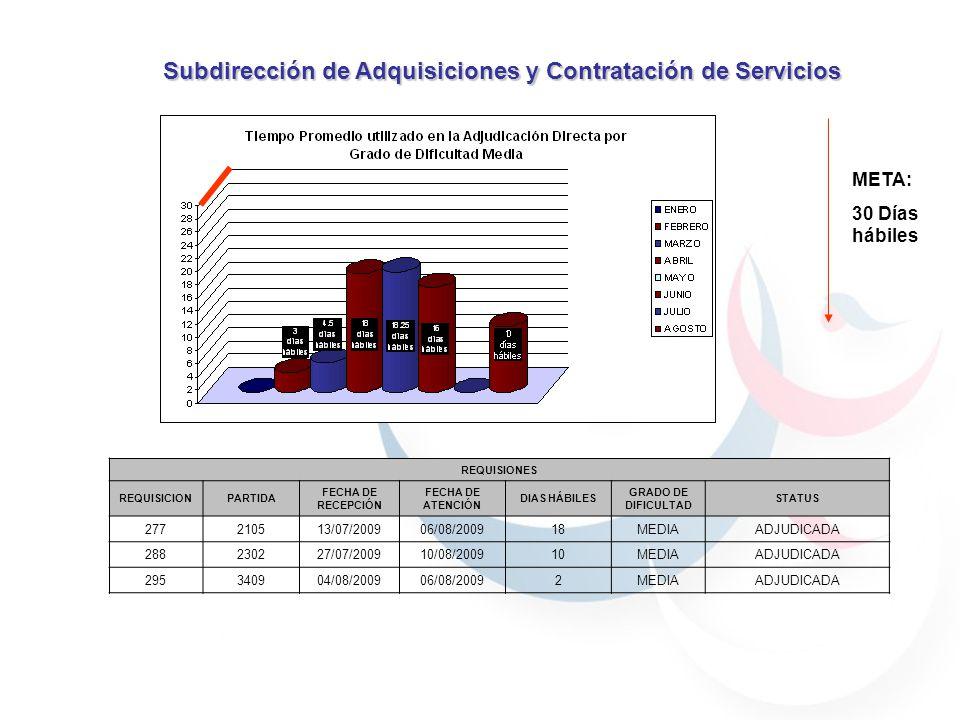 Subdirección de Adquisiciones y Contratación de Servicios META: 60 Días hábiles REQUISIONES EN PROCESO REQUISICIONPARTIDA FECHA DE RECEPCIÓN FECHA DE ATENCION DIAS HÁBILES GRADO DE DIFICULTAD STATUS 210210330/04/200903/07/200945ALTAADJUDICADA