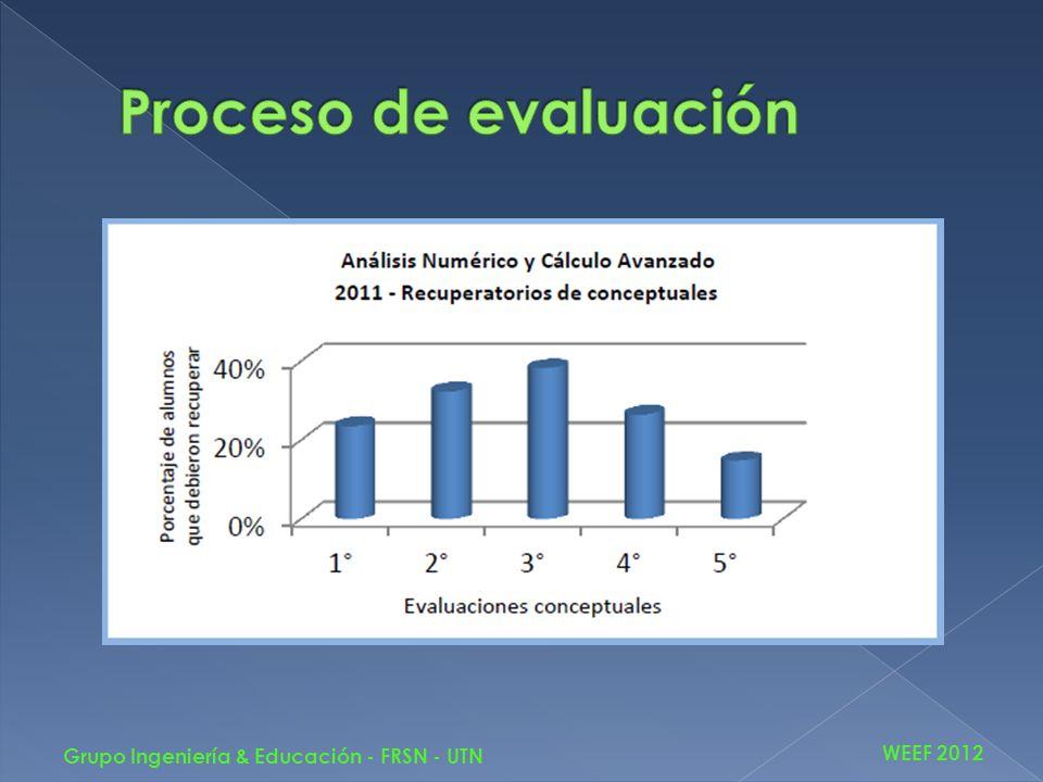 Objetivo: Reducir el tiempo que transcurre entre la finalización del cursado y el examen final.