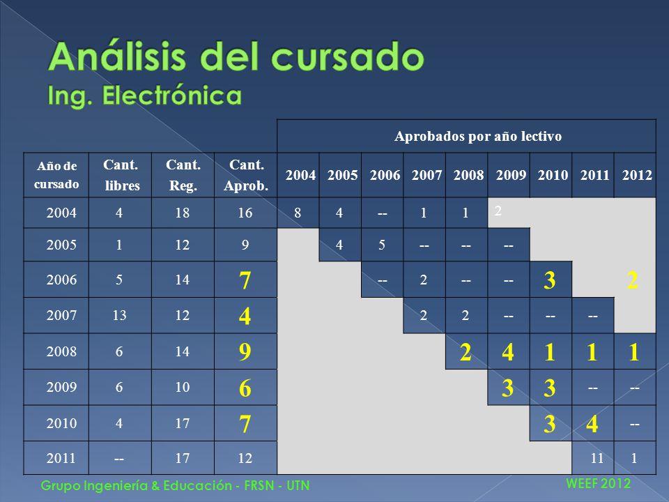 WEEF 2012 Grupo Ingeniería & Educación - FRSN - UTN Aprobados por año lectivo Año de cursado Cant.