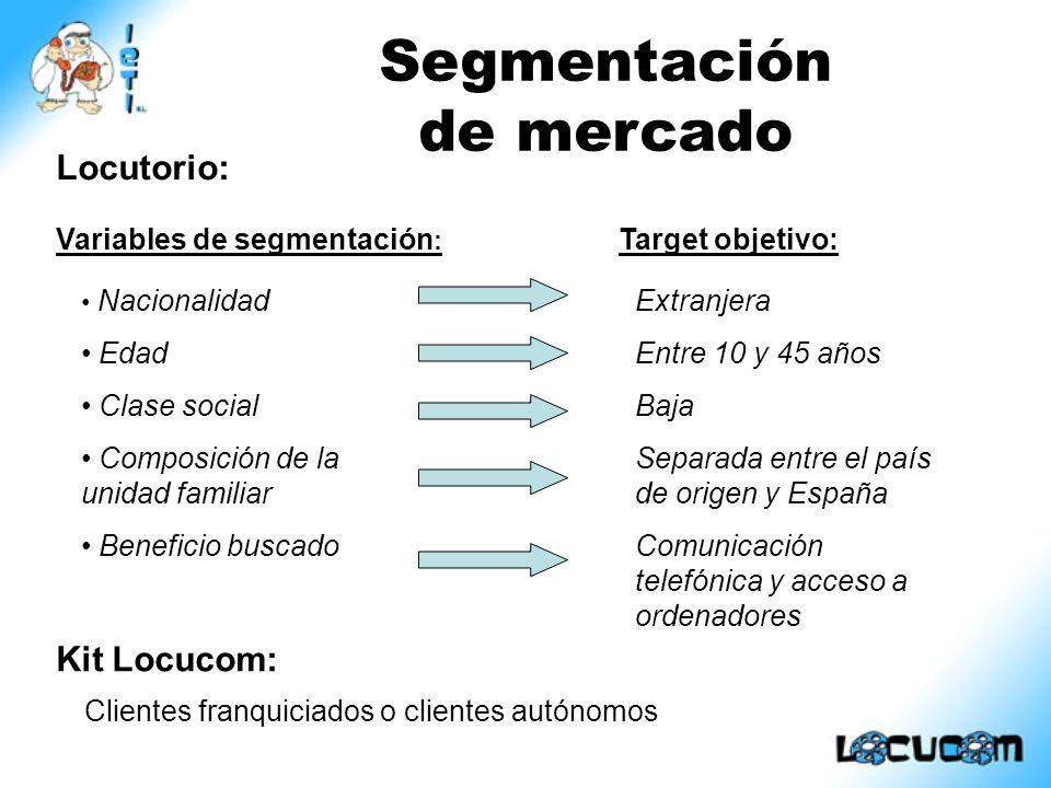 Ciutat Vella (18.9 %) Eixample (17.0 %) Sants Montjuic (12.3 %) Locutorios: Estudio de la competencia Barcelona Montcada i Reixac (7 %) Estudio sobre índices de inmigración Kit Locucom: Instalación sistemas VoIP Transporte VoIP Tipos empresas competidoras Análisis del entorno